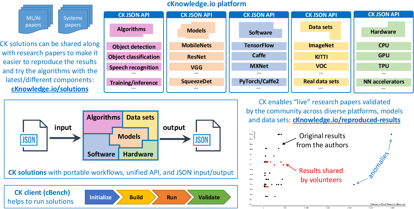 Figure 4 for The Collective Knowledge project: making ML models more portable and reproducible with open APIs, reusable best practices and MLOps