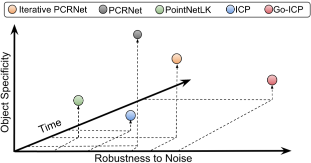 Figure 1 for PCRNet: Point Cloud Registration Network using PointNet Encoding