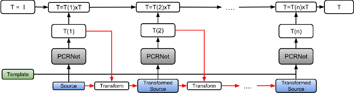 Figure 4 for PCRNet: Point Cloud Registration Network using PointNet Encoding