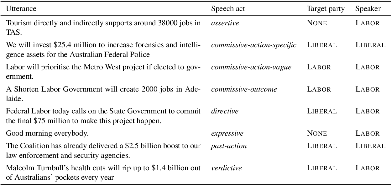 Figure 1 for Target Based Speech Act Classification in Political Campaign Text