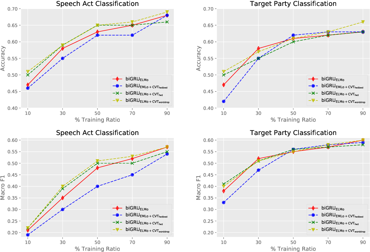 Figure 2 for Target Based Speech Act Classification in Political Campaign Text