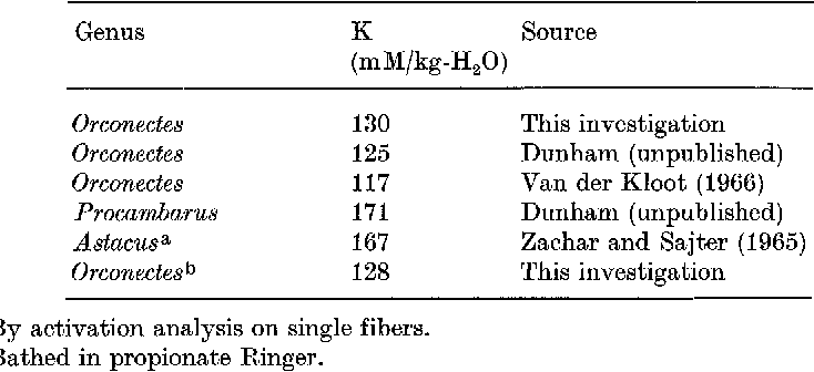 Table 1. Internal potassium concentration in crayfish muscle fibers