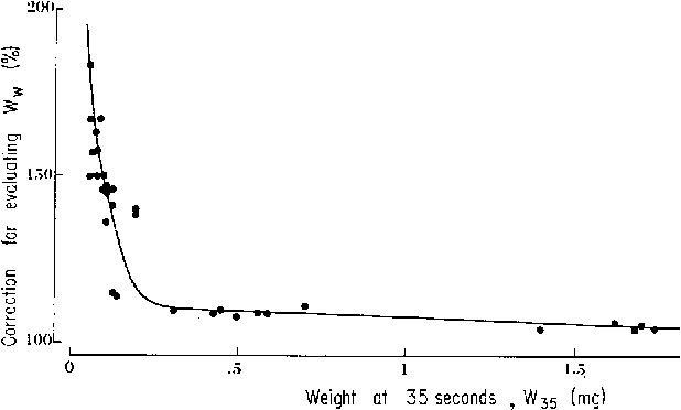 Fig. 4. Correction applied to fibers weighed 35 seconds after their removal from the solution