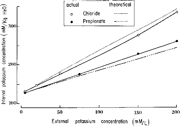 Fig. 7. The effect on internal potassium of hyperosmotic variation of external potassium concentration, as KC1 (open circles) and K propionate (filled circles). The dotted and broken lines are calculated as described in text (Appendix)