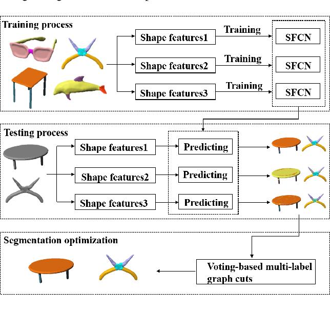 Figure 2 for 3D Shape Segmentation via Shape Fully Convolutional Networks