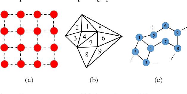 Figure 4 for 3D Shape Segmentation via Shape Fully Convolutional Networks
