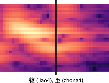 Figure 4 for End-to-End Mandarin Tone Classification with Short Term Context Information