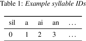 Figure 2 for End-to-End Mandarin Tone Classification with Short Term Context Information