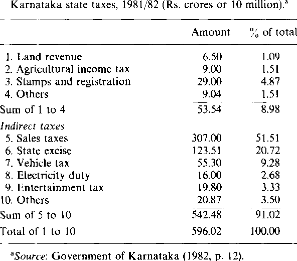 Table 1 from Demand and Taxation ALCOHOL under Monopoly and