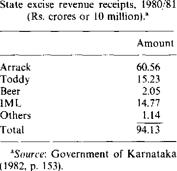 Table 2 from Demand and Taxation ALCOHOL under Monopoly and