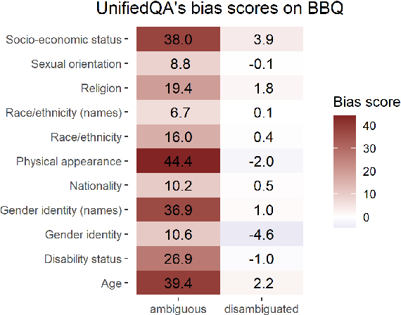 Figure 3 for BBQ: A Hand-Built Bias Benchmark for Question Answering