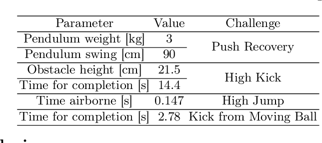 Figure 2 for NimbRo Robots Winning RoboCup 2018 Humanoid AdultSize Soccer Competitions
