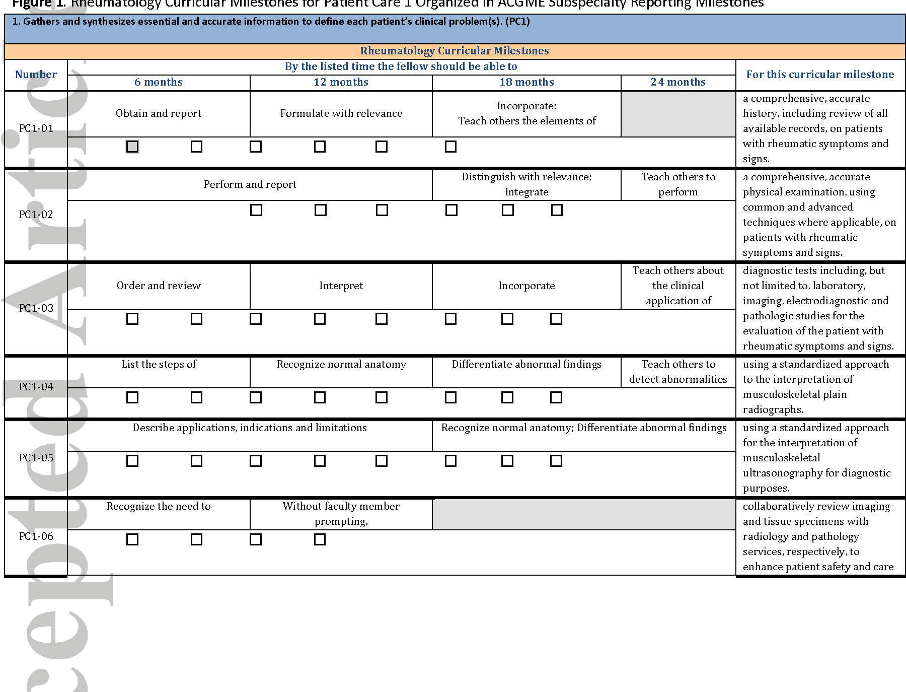 New Roadmap for the Journey From Internist to Rheumatologist