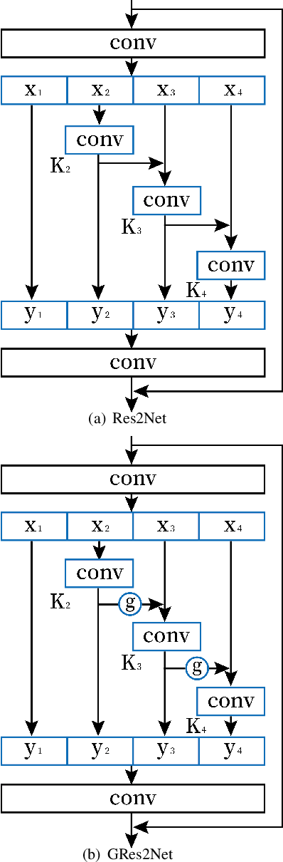 Figure 1 for Gated Res2Net for Multivariate Time Series Analysis