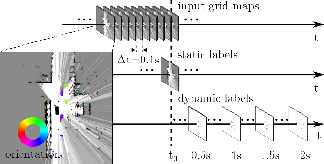 Figure 1 for Long-Term Occupancy Grid Prediction Using Recurrent Neural Networks