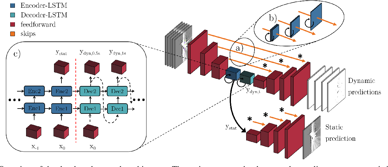 Figure 3 for Long-Term Occupancy Grid Prediction Using Recurrent Neural Networks
