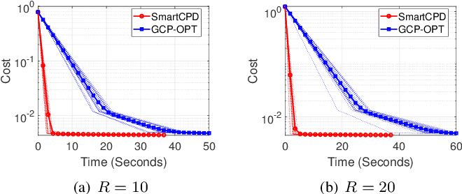 Figure 3 for Stochastic Mirror Descent for Low-Rank Tensor Decomposition Under Non-Euclidean Losses