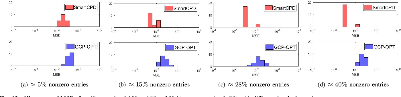 Figure 4 for Stochastic Mirror Descent for Low-Rank Tensor Decomposition Under Non-Euclidean Losses