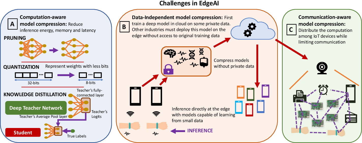 Figure 1 for EdgeAI: A Vision for Deep Learning in IoT Era