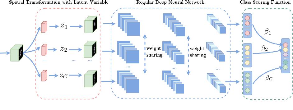 Figure 3 for Deformable Classifiers