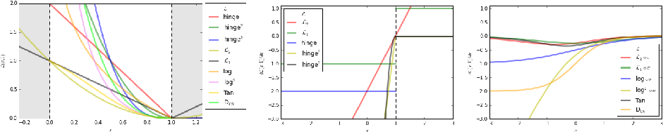 Figure 2 for On Loss Functions for Deep Neural Networks in Classification