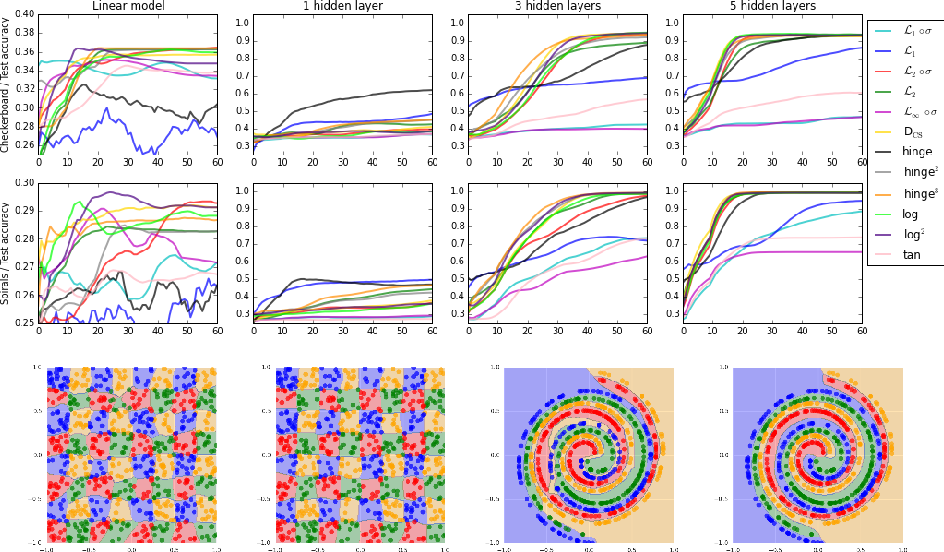 Figure 3 for On Loss Functions for Deep Neural Networks in Classification