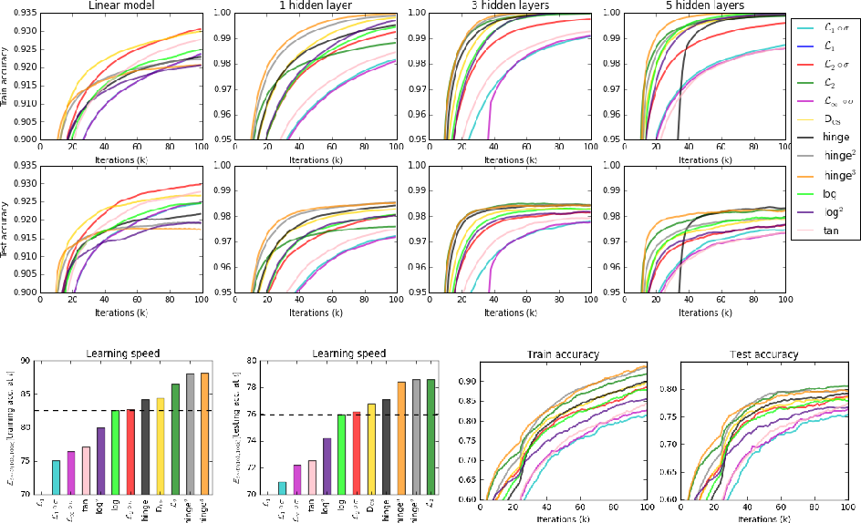 Figure 4 for On Loss Functions for Deep Neural Networks in Classification