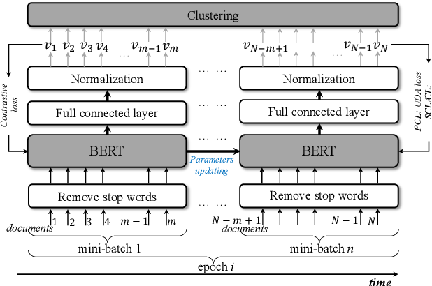 Figure 3 for Self-supervised Document Clustering Based on BERT with Data Augment