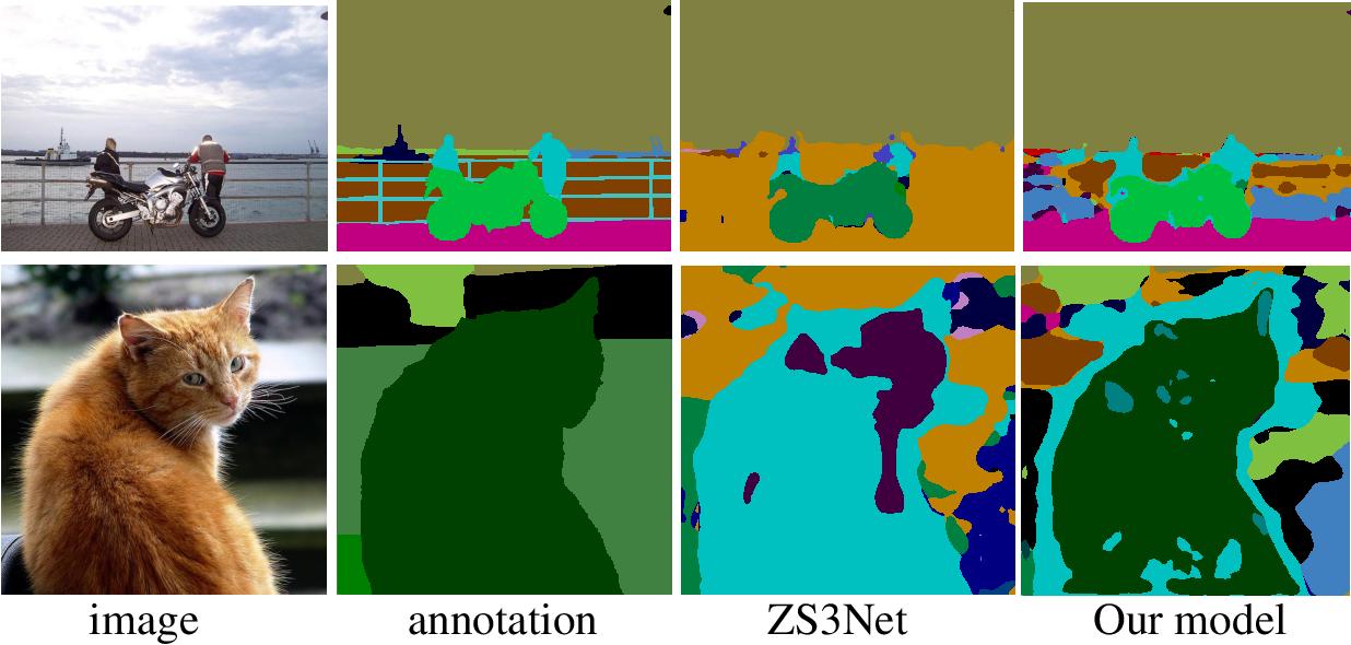 Figure 1 for Conterfactual Generative Zero-Shot Semantic Segmentation