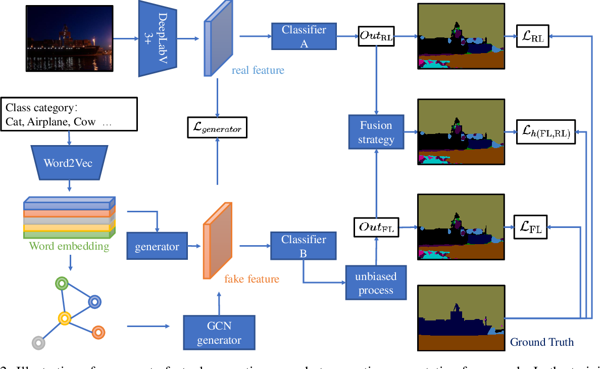Figure 3 for Conterfactual Generative Zero-Shot Semantic Segmentation