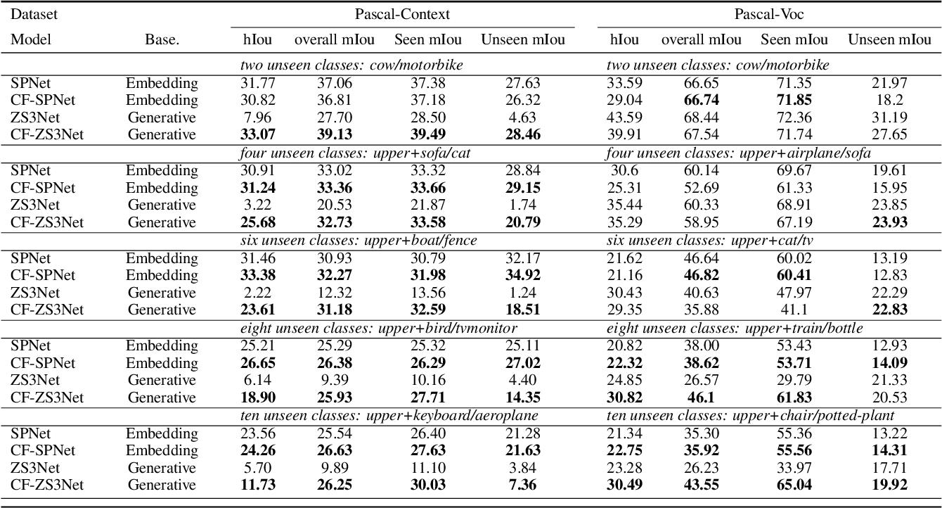 Figure 2 for Conterfactual Generative Zero-Shot Semantic Segmentation