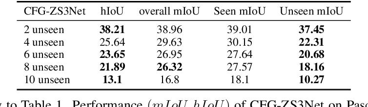 Figure 4 for Conterfactual Generative Zero-Shot Semantic Segmentation