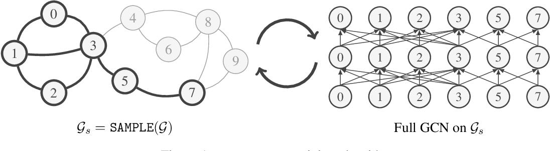 Figure 1 for GraphSAINT: Graph Sampling Based Inductive Learning Method