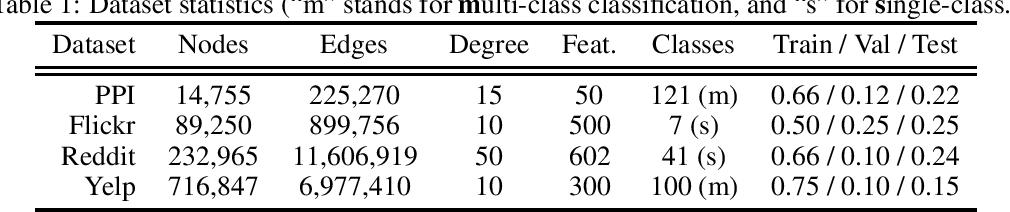 Figure 2 for GraphSAINT: Graph Sampling Based Inductive Learning Method