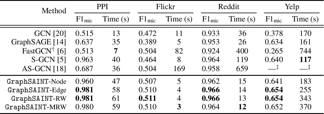 Figure 3 for GraphSAINT: Graph Sampling Based Inductive Learning Method