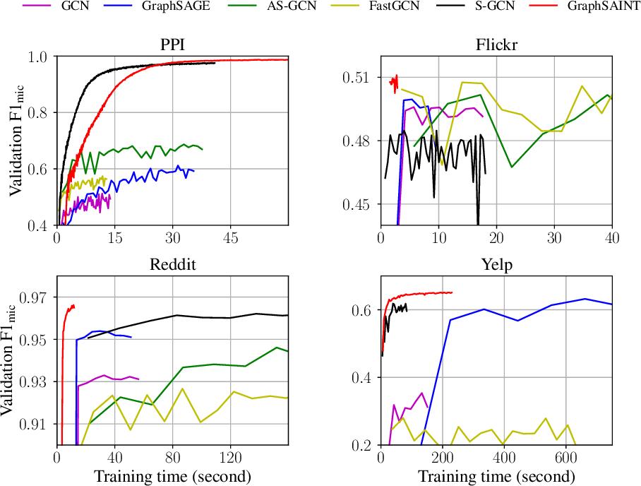 Figure 4 for GraphSAINT: Graph Sampling Based Inductive Learning Method