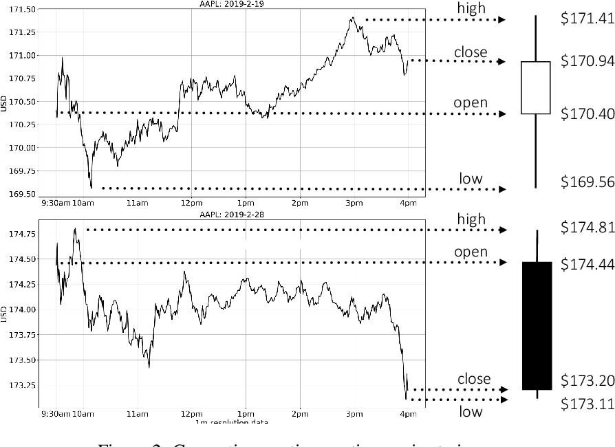 Figure 2 for Trading via Image Classification