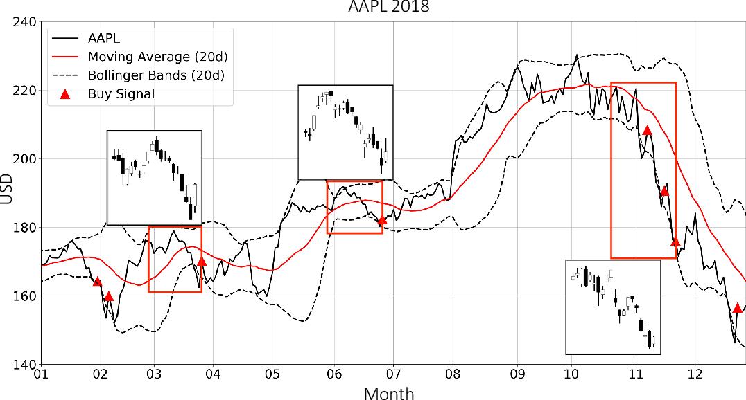 Figure 3 for Trading via Image Classification