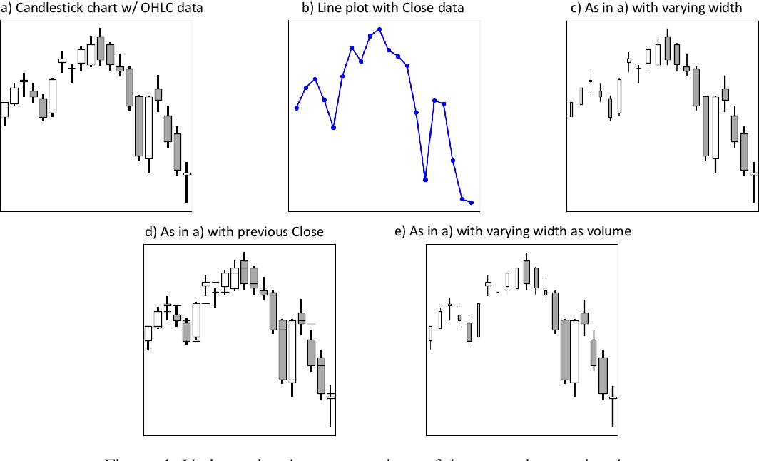 Figure 4 for Trading via Image Classification