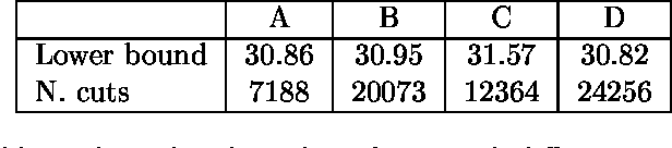 Table 1: Final lower bound and number of cuts with di erent separation strategies.
