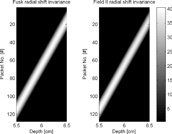 Figure 13 from Fast ultrasound imaging simulation in K-space