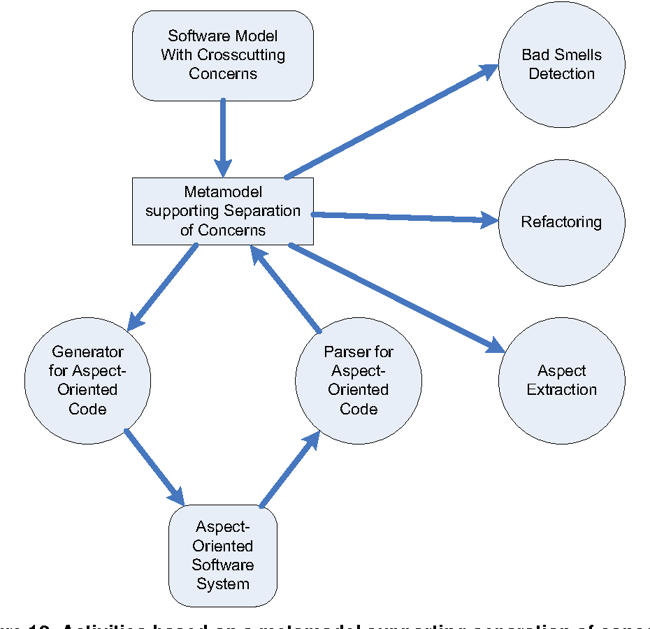 Figure 12. Activities based on a metamodel supporting separation of concerns