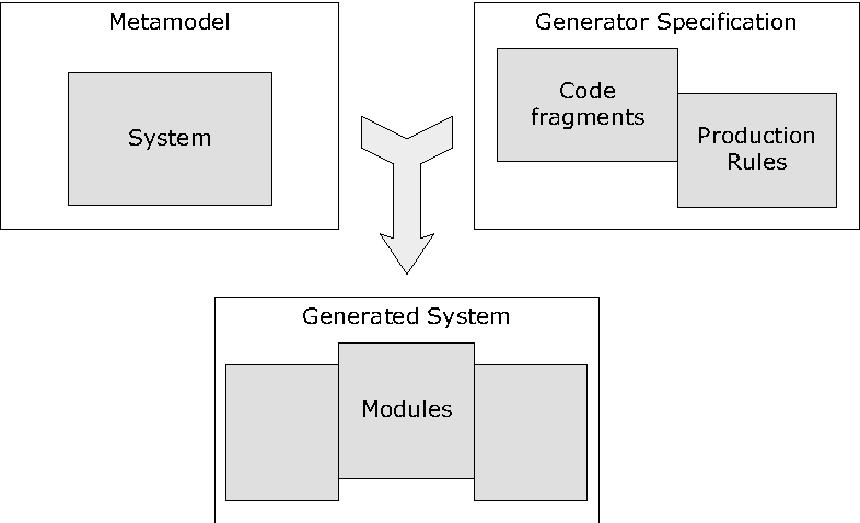 Figure 1. Typical structure of a code generator.
