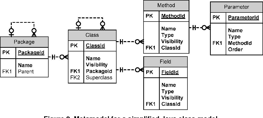 Figure 2. Metamodel for a simplified Java class model.