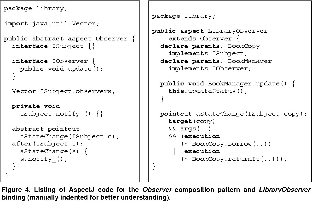 Figure 4. Listing of AspectJ code for the Observer composition pattern and LibraryObserver binding (manually indented for better understanding).