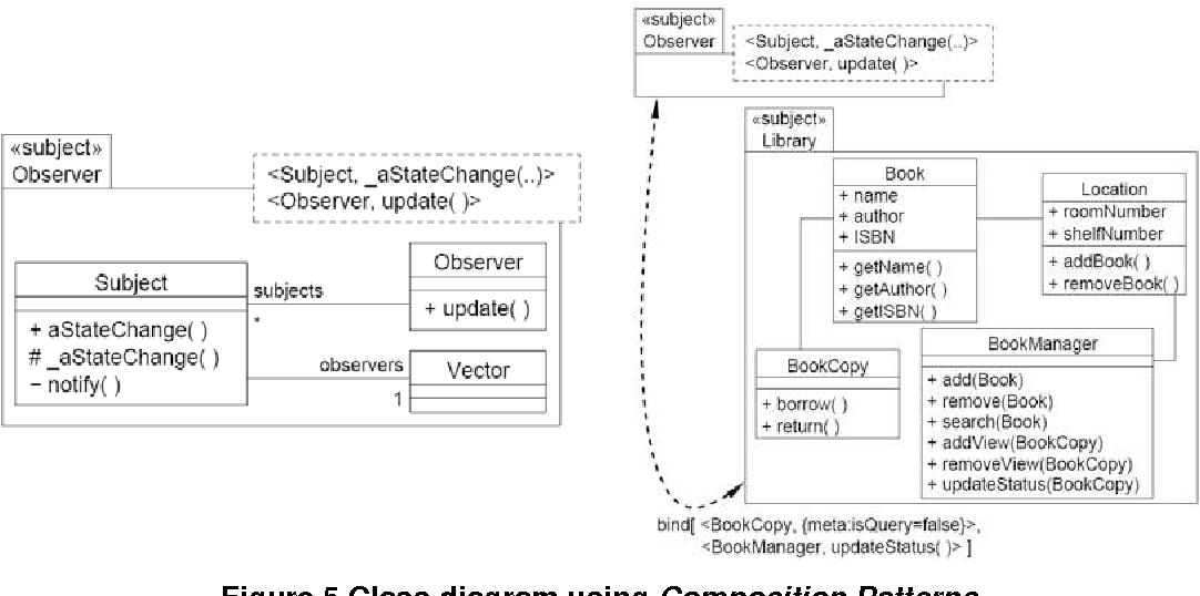 Figure 5.Class diagram using Composition Patterns