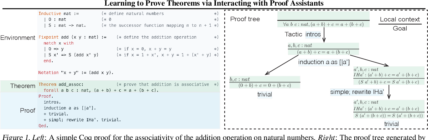 Figure 1 for Learning to Prove Theorems via Interacting with Proof Assistants