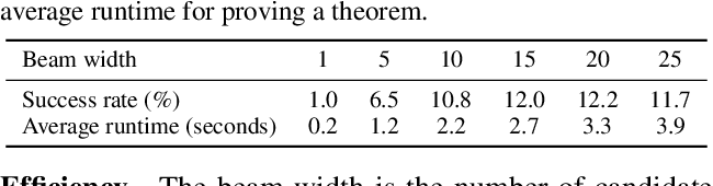 Figure 4 for Learning to Prove Theorems via Interacting with Proof Assistants