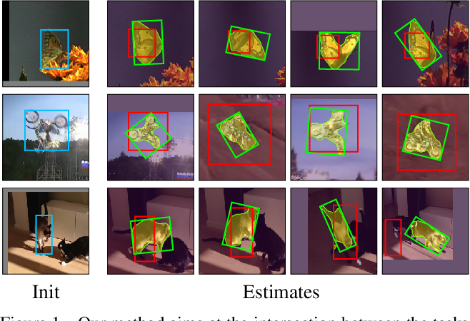 Figure 1 for Fast Online Object Tracking and Segmentation: A Unifying Approach