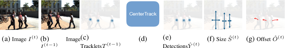 Figure 3 for Tracking Objects as Points